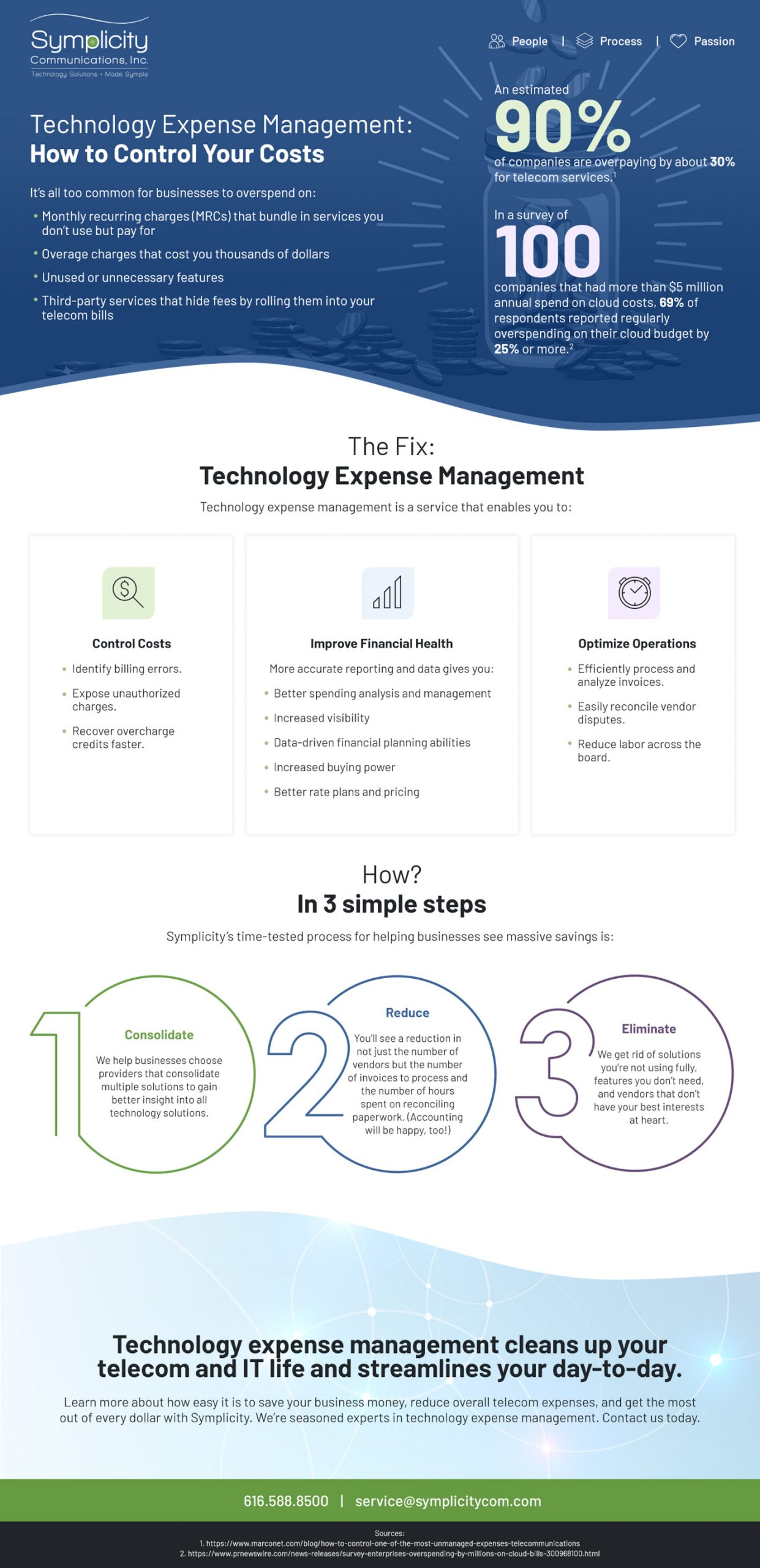 technology lifecycle management
